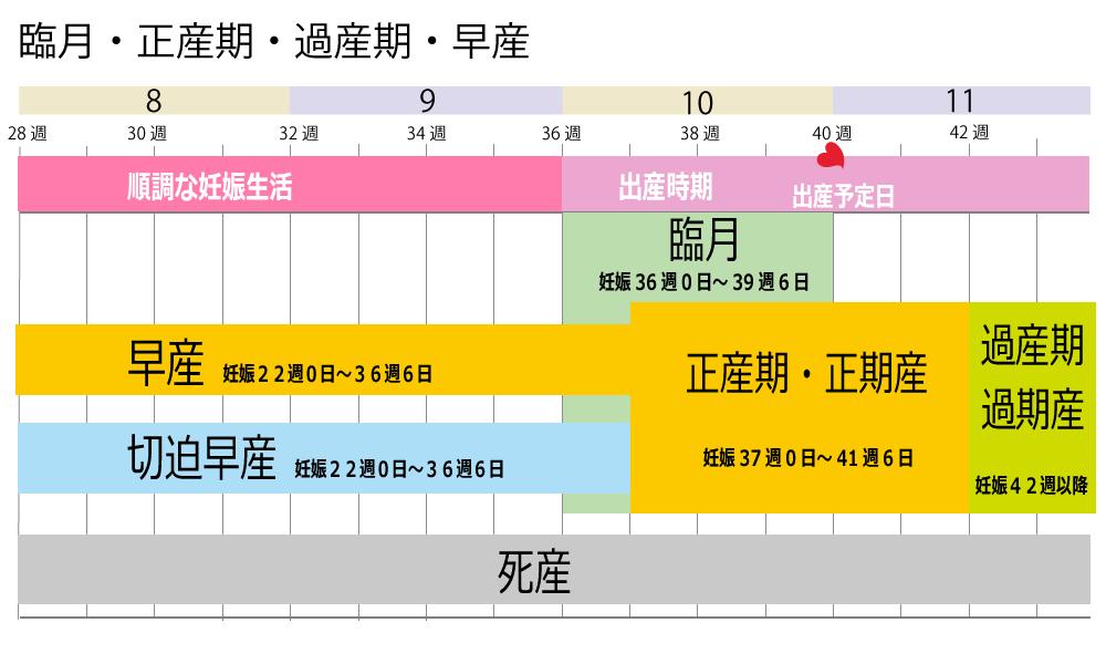 正産期、早産、臨月、過産期の表