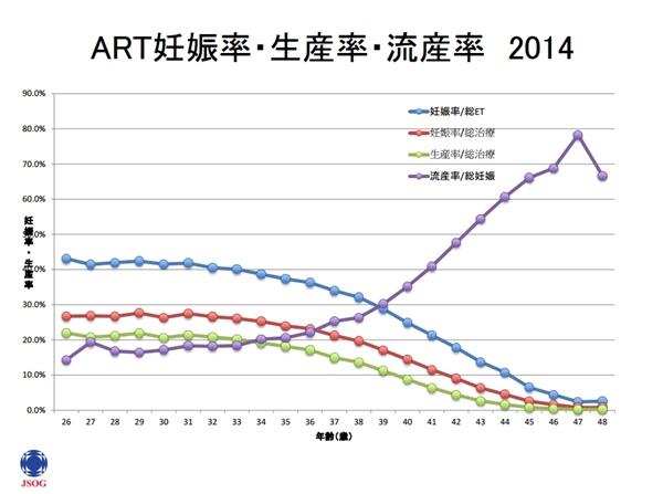 ART妊娠率・生産率・流産率 2014