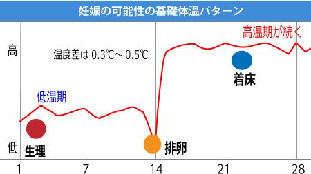 低温期と高温期の体温差