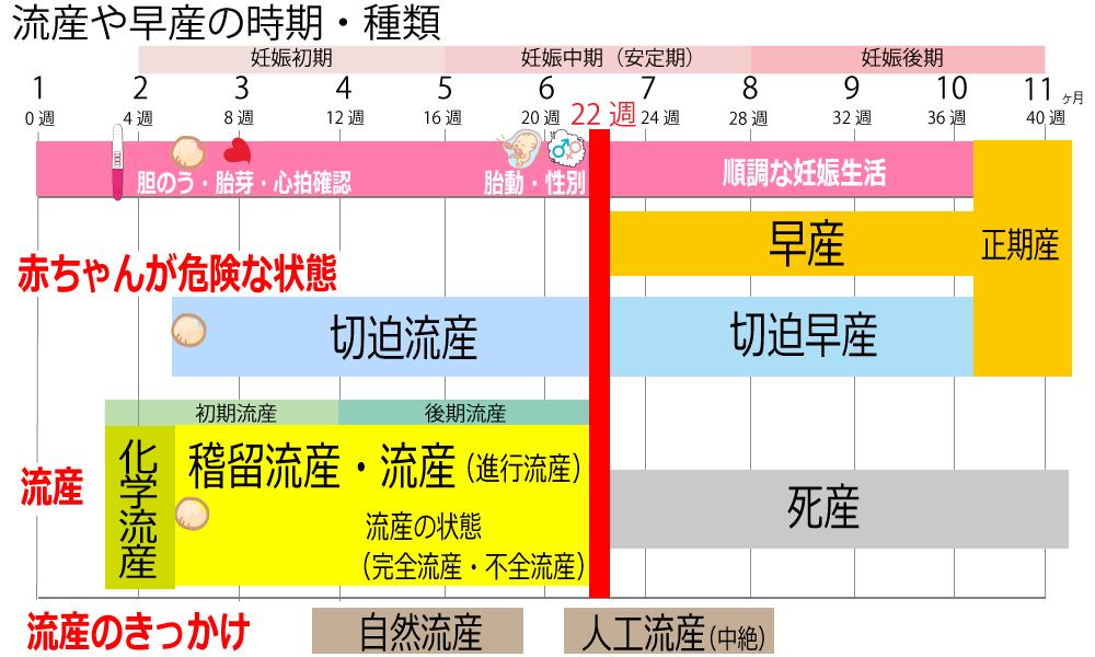 1流産のいつからいつまで時期、切迫流産、切迫早産、稽留流産、化学流産、初期流産、後期流産の一覧表