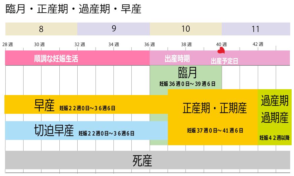 妊娠後期、臨月・正産期・過産期・早産・切迫早産いつからいつまで 出産予定日いつ 一覧表