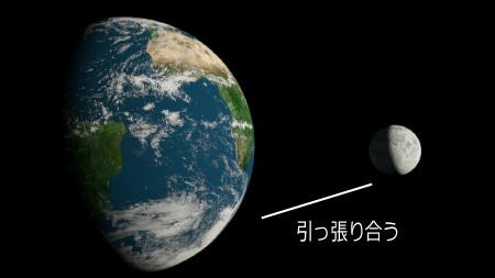 月の引力と人間は密接な関係がある
