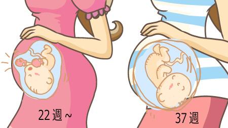 切迫早産と呼ばれるのはいつごろ