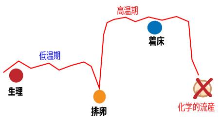 化学流産前後の基礎体温の変化